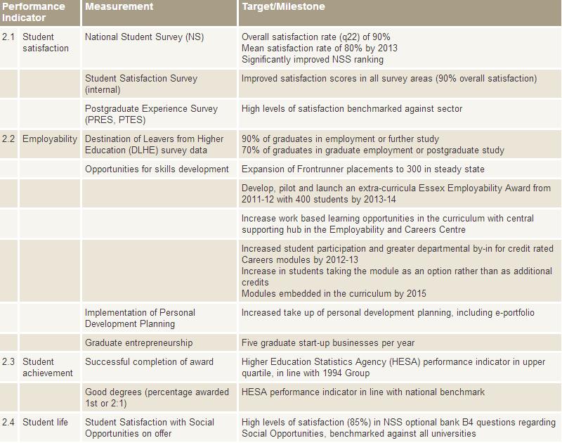 Education KPI