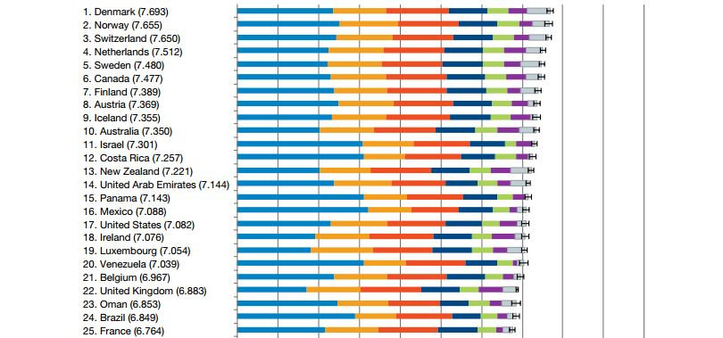 Top 25 Happiest countries
