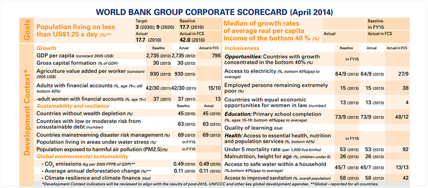 World Bank Group Corporate Scorecard