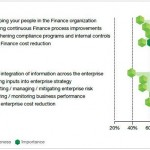 Managing organizational performance by integrating finance efficiency and business insight – IBM 2010 Global CFO study