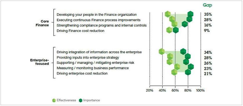 IBM organizational performance