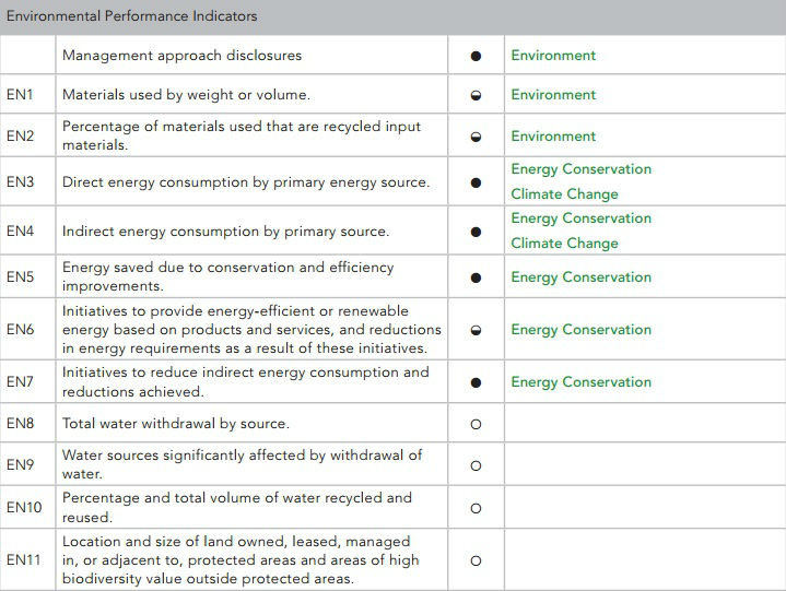 starbucks performance evaluation 410 processes for evaluating the highest governance body's own performance,  particularly with respect to economic, environmental and social performance .