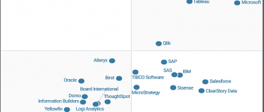 Gartner releases its 2017 Magic Quadrant for BI and analytics platforms