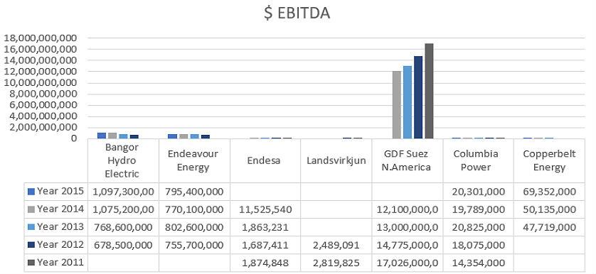 electricity utilities