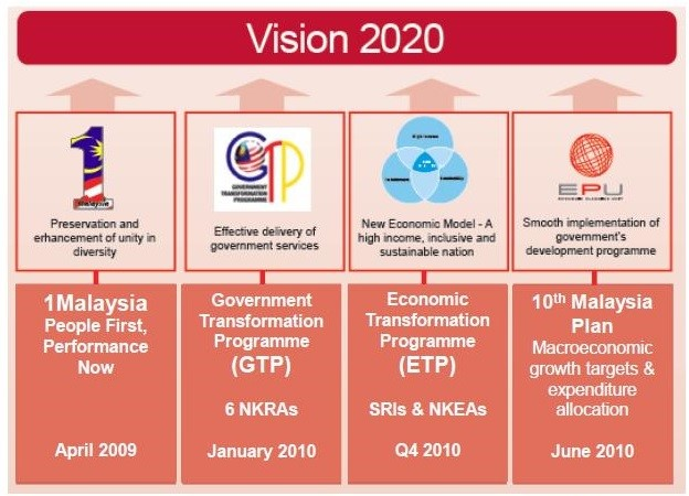 system economy malaysia Does the industrial development of a country entail the democratization of its  political system malaysia in the world economy examines this theme with  regards.