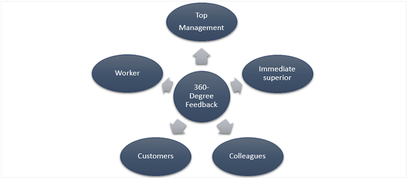360 degree feedback benefits and pitfalls One common tool used in performance management and annual employee evaluations is a 360° feedback tool this tool solicits feedback from many different coworker perspectives.