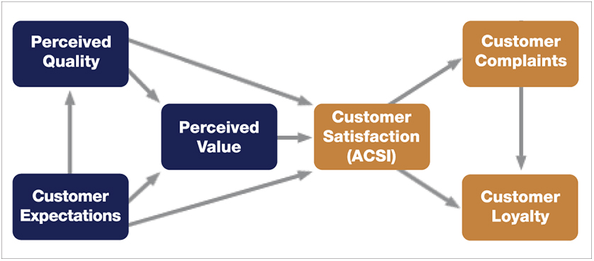 ACSI's Smartphone Customer Satisfaction Survey