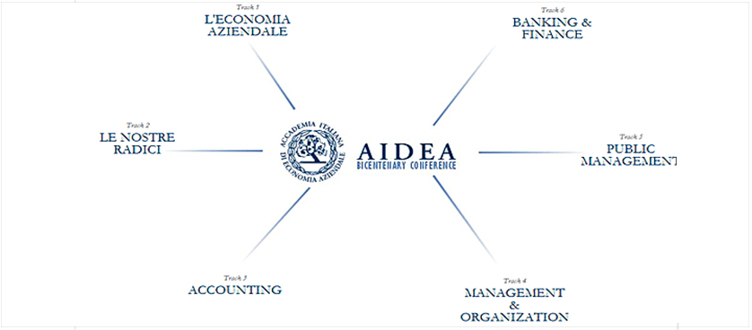 Celebrating the bicentenary of The Italian Academy of Management (AIDEA)!
