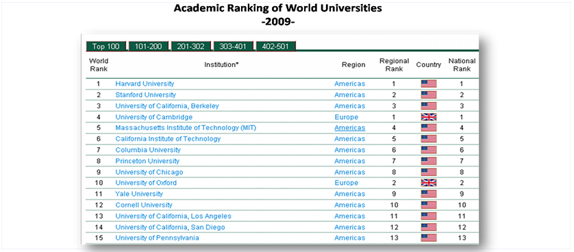 Indicators used to rank universities