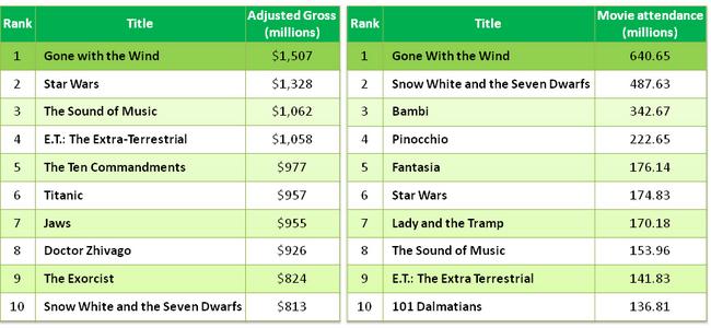 Movie industry KPIs