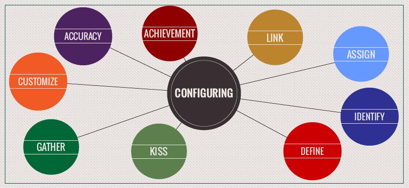 Advice on KPI documentation and configuration