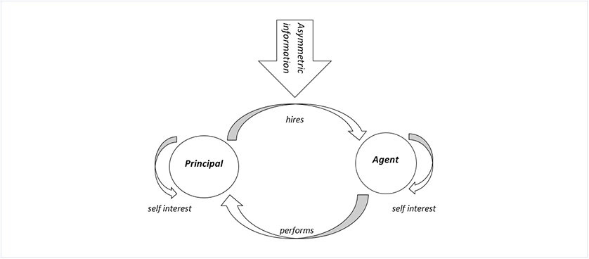 importance of agency theory concept Strategic management: the link between the agency theory and the the human resource-based theory emphasizes the importance of the human element in the strategic.
