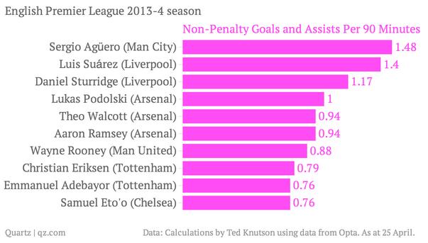 football metrics