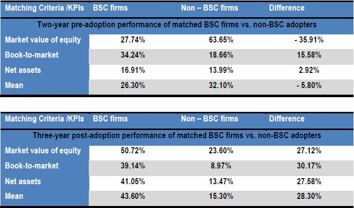 Balanced Scorecard KPIs