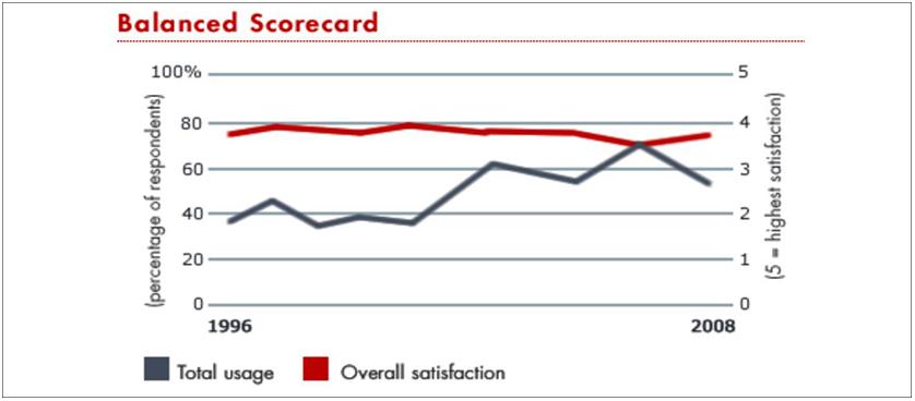 Balancd Scorecard