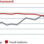 The impact of using the Balanced Scorecard – Statistics and Results