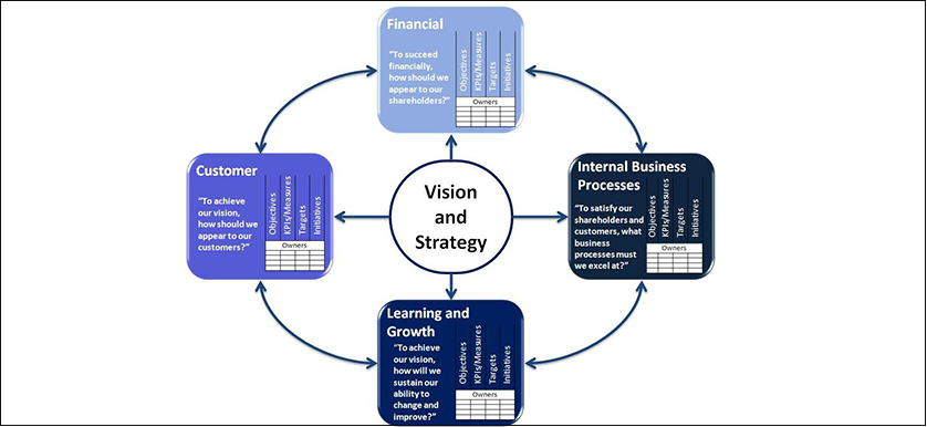 Balanced Scorecard Performance Management Strategy