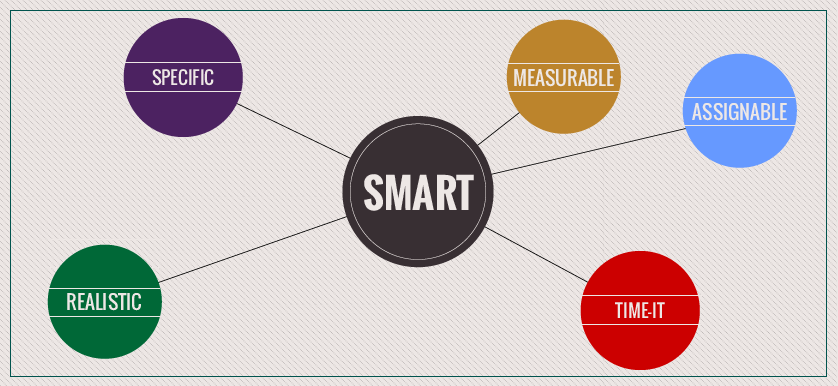 SMART goals SMART objectives SMART KPIs