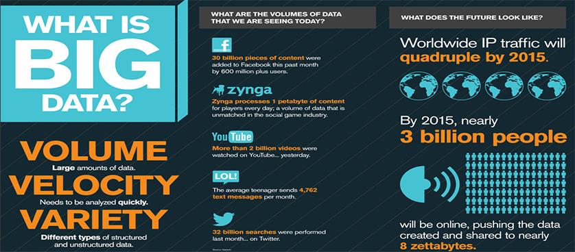 Innovation in big data