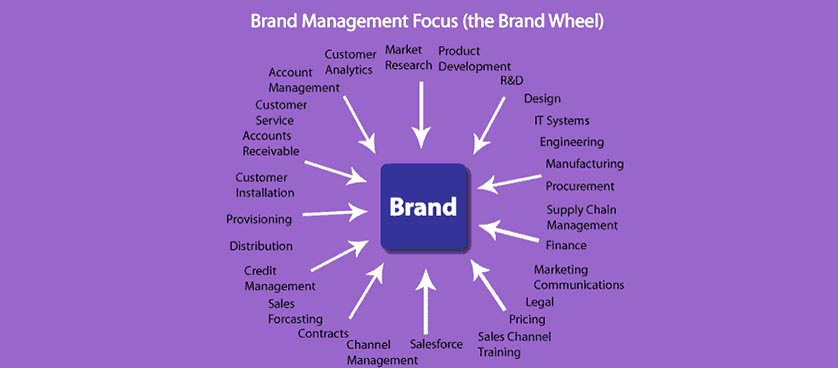 Brand performance management