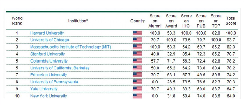 2010 Academic Ranking of World Universities for Economics - Business subjects