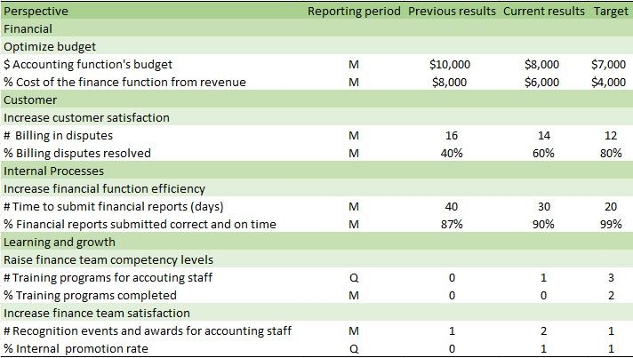 the effects of cfo balanced scorecard For pricing information on multi-user or professional services accounts at cfo scoreboard we have one goal in mind.