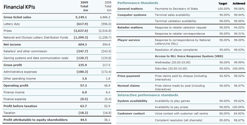 Performance magazine kpi examples in practice camelot for Sales key performance indicators template