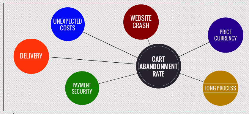 Reducing cart abandonment rate. The strategy that leads revenue increase