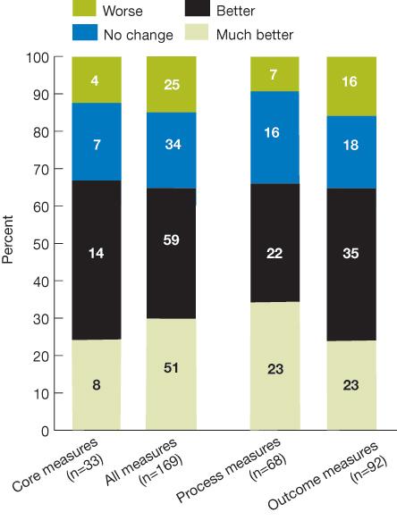 Healthcare Performance Measures