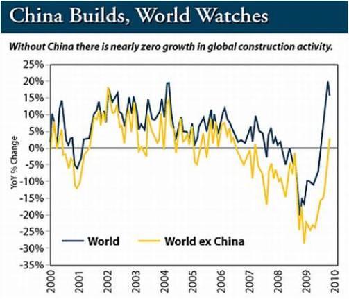 construction industry KPIs