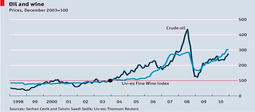 A correlation between wine and oil price trends