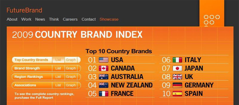 Country Brand Index 2009