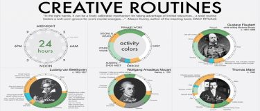 Daily routines, productivity and personal performance