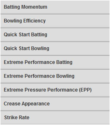 Cricket castrol index