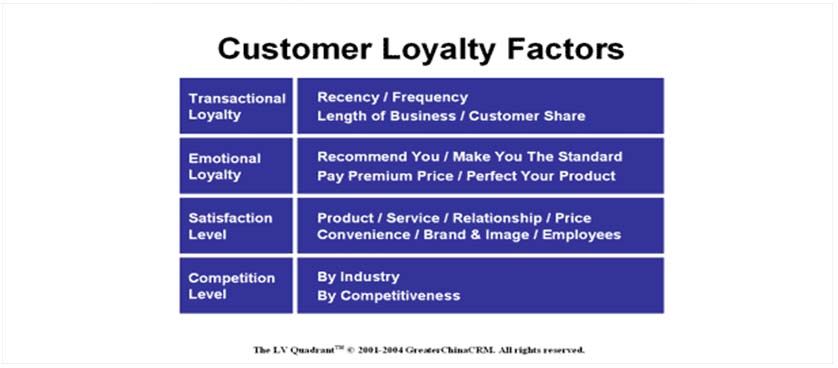 Customer loyalty KPIs