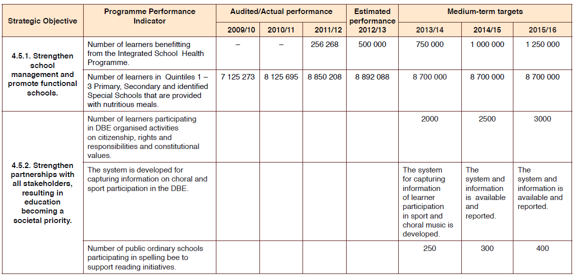 Performance magazine measuring performance in education for Kpi measurement template