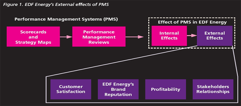 The impact of Performance Measurement Systems