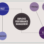Employee Performance Management. The dawn of a new era