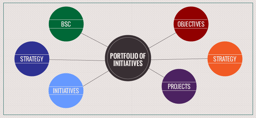 Portfolio of Initiatives Objectives Projects