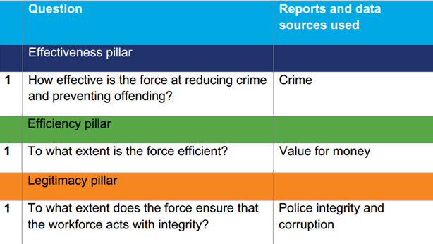 Monitoring Police Effectiveness, Efficiency and Legitimacy