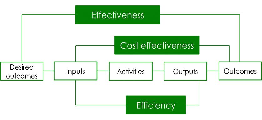 Value Flow Analysis