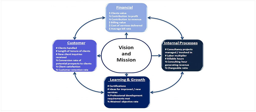KPIs at individual level grouped by Balanced Scorecard perspectives