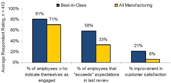 Employee Performance Management - Manufacturing