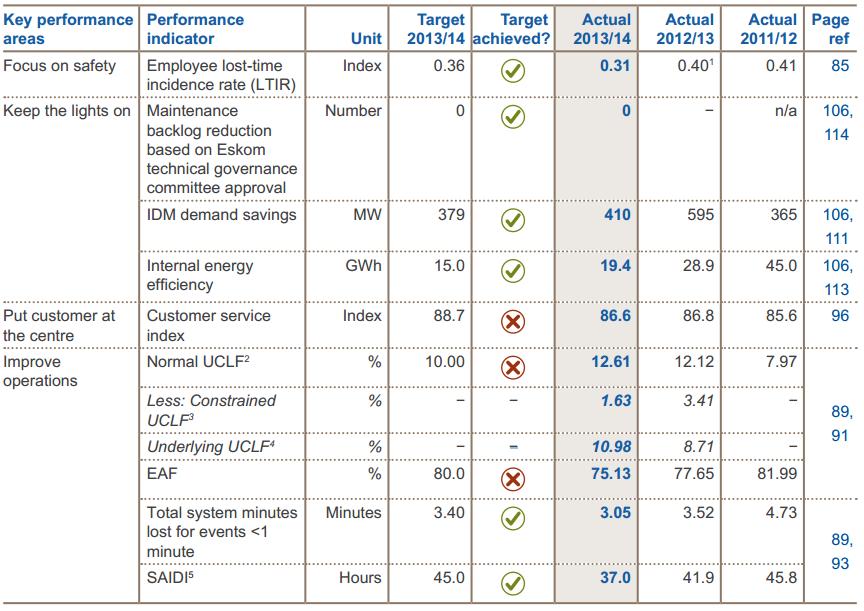 Eskom organizational performance