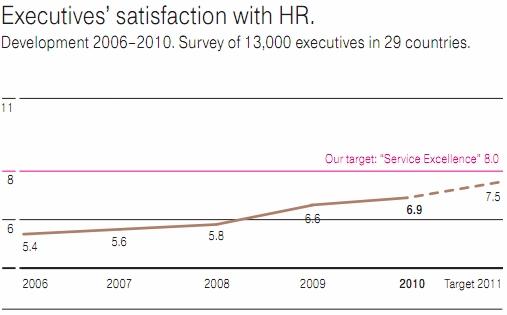 HR strategic partner - Deutsche Telekom