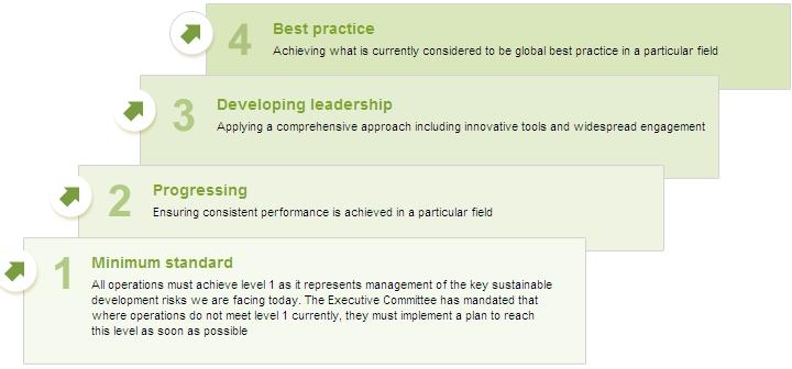 Sustainability Assessment Matrix