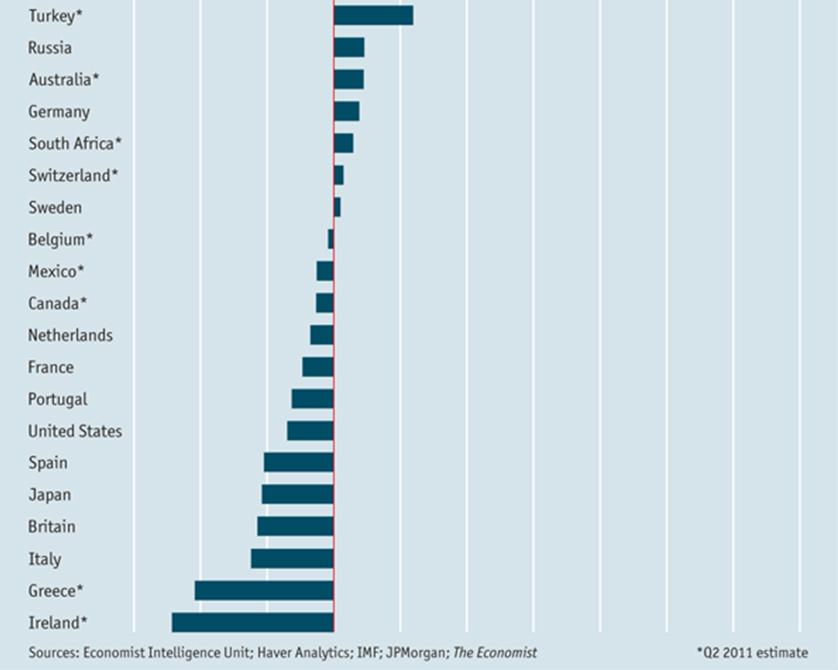 Performance of world economies