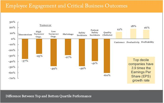 retention rate on organizational performance Apply inc 5000 us  has a stellar retention rate for its 130 employees  topics such as workforce issues and executive performance organization science is a bi-monthly scholarly peer.