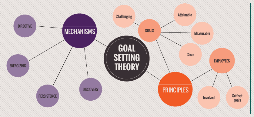goal setting theory examples Goal setting: purpose and contribution to organisational success firstly this essay will outline the purpose of goal setting in organisations and the theory behind goals, and secondly will provide a discussion and examples of how goal setting can contribute to organisational success.