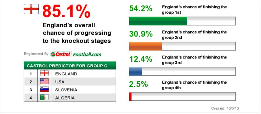 Group Predictor at World Cup